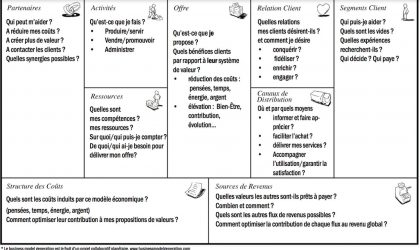 Business model canvas d'Alexander Osterwalder
